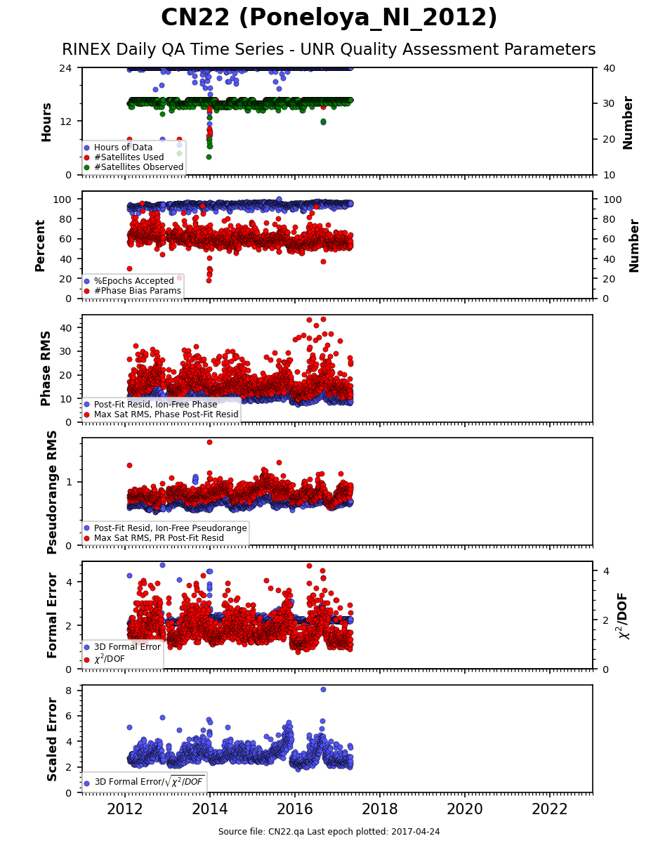 Most recent QA Time Series Plot