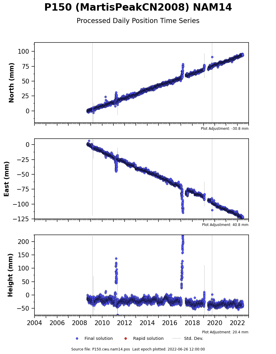 Time Series Raw Plot