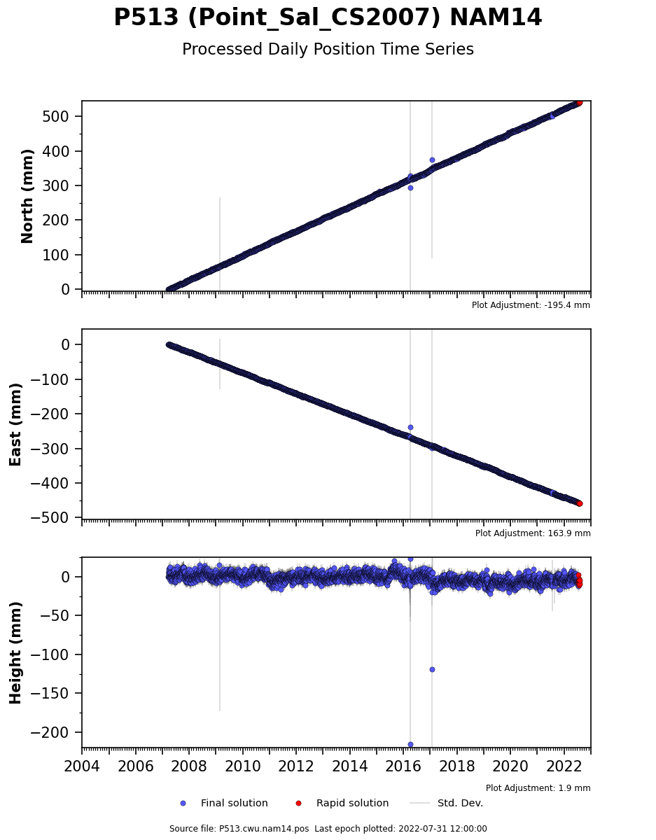 Time Series Plot