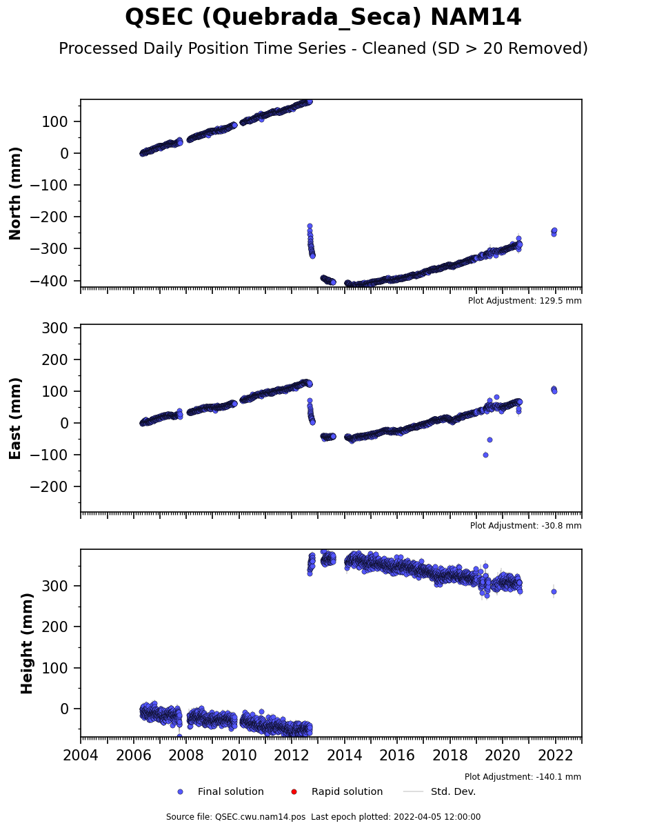 Time Series Cleaned Plot