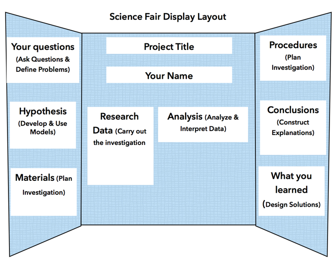 NGSS translated science fair project guide