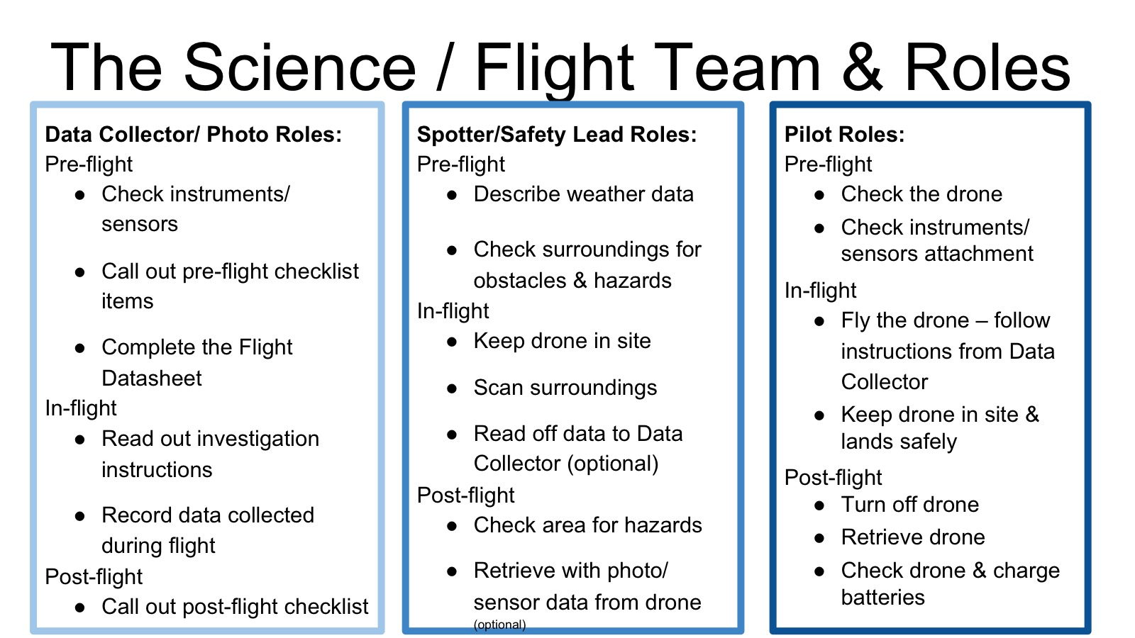 Science & flight team roles