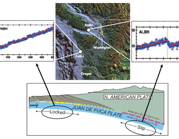 GPS stations near the coast lie above a locked part of the subduction zone and creep inboard.  Stations farther inland lie above a part that slips periodically.