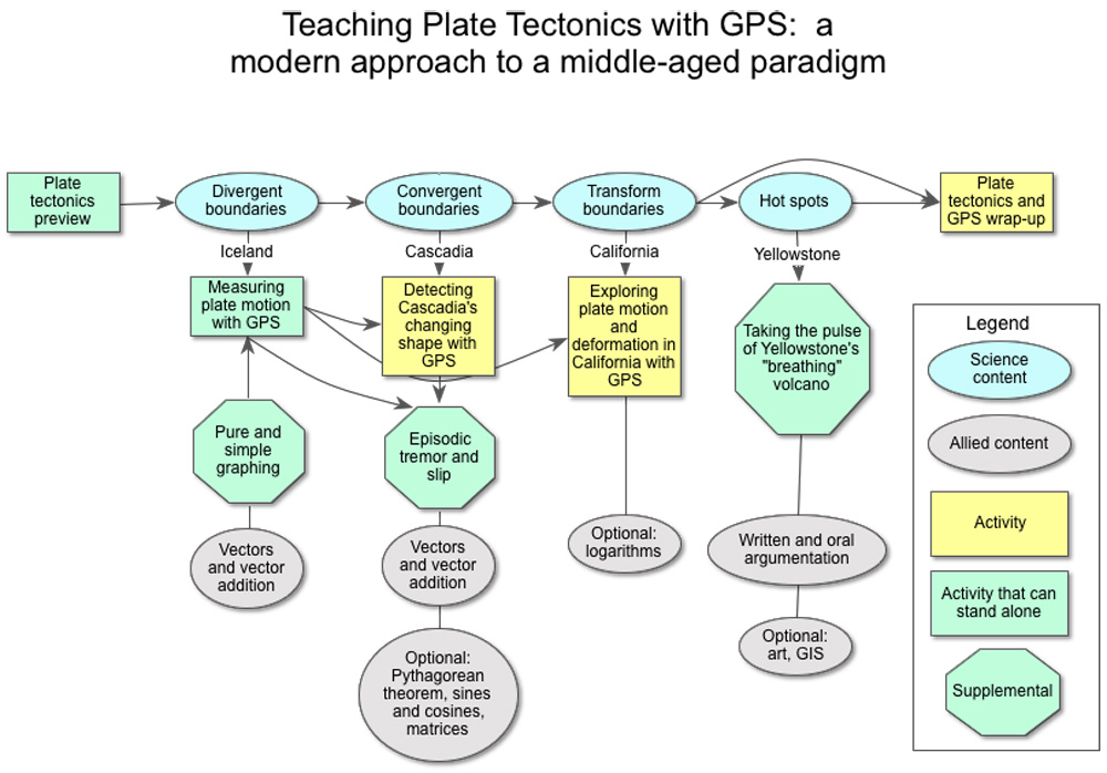 Measuring Plate Motion With GPS