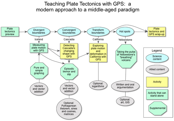 This concept map shows the sequence of UNAVCO lessons that use GPS data to teach plate tectonics.