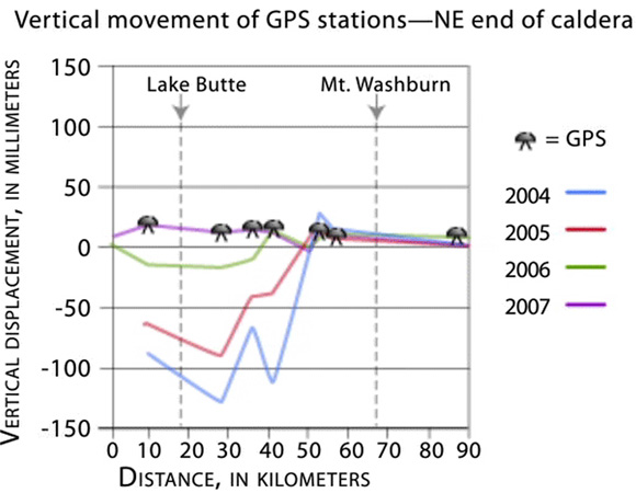 High precision GPS stations in Yellowstone National Park measure the caldera moving up and down through time. See animation in presentation: Taking the Pulse of Yellowstone's Breathing Caldera: Deformation