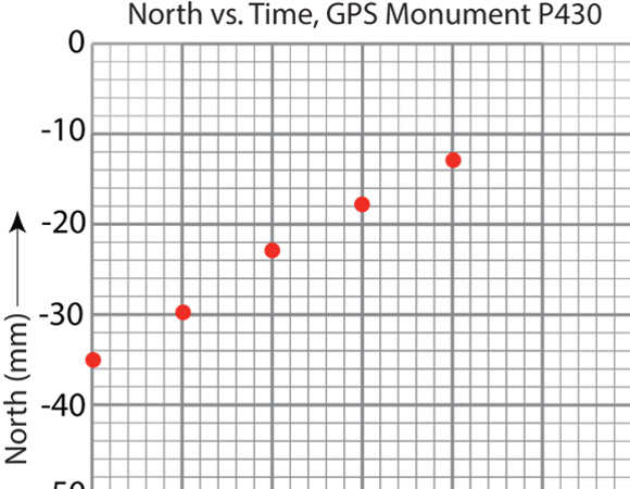 A graph of a GPS monument's north-south position over time.  The monument is P430, in Washington