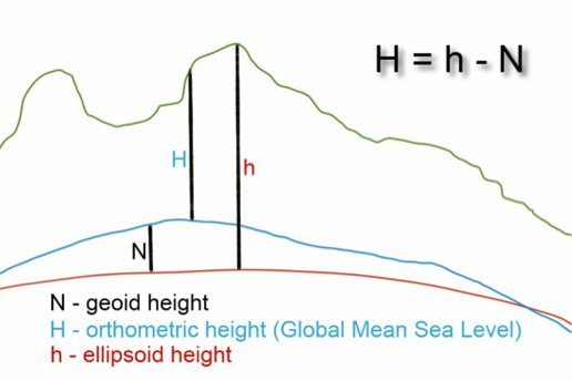 Tutorial: The Geoid and Receiver Measurements | Education