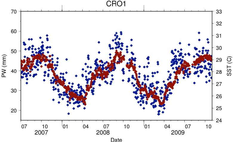 Time series of GPS derived PW (blue) and SST (red) from St. Croix. The strong coupling of SST and PW is evident, with variability in PW caused by advection of moisture across the station.