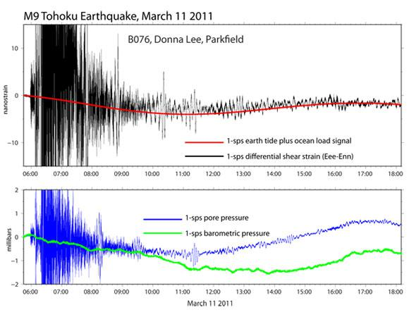 High-rate data recorded at PBO borehole B076 following the March 11, 2011, M9 Tohoku earthquake. The upper plot shows the 1-sps strain (black) and the predicted earth tide and ocean load signal (red)