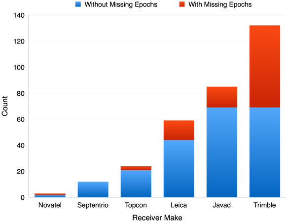 If the number of epochs recorded by a site in the UNAVCO archive did not match the predicted number of epochs for April 1st and/or April 2nd the sites were flagged as missing epochs. This bar chart shows the ratio of sites with (red) and without (blue) missing epochs organized by receiver make. Figure by Henry Berglund, UNAVCO.