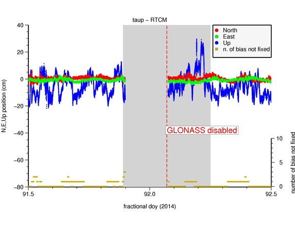 The GLONASS outage disrupted processing of RTCM data streams from NetR9 receivers in New Zealand's GeoNet. Processing was restored when network operators disabled GLONASS tracking (dashed red line). Figure courtesy of Elisabetta D'Anastasio, GNS Science, Lower Hutt, New Zealand.