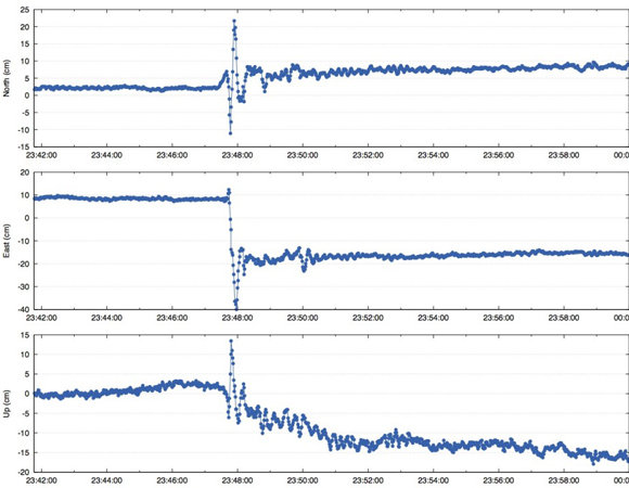 1Hz GPS seismograms for IQQE computed using TRACK double-difference processing. Coseismic displacements are 6 cm North, 26 cm West, and 14 cm Down. Station AREQ (Peru) was fixed, a 400 km baseline. The mean baseline length was subtracted from each component. (Figure provided by Henry Berglund, UNAVCO.)