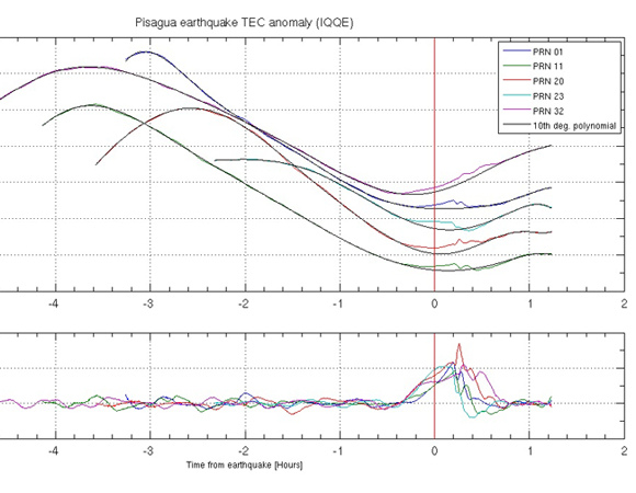Preliminary results for Ionospheric Total Electron Content (TEC) measurements show precursory anomalies for the 2014 Mw 8.2 Iquique earthquake at GPS site IQQE, 100 km SE of the epicenter. The top figure shows the vertical TEC (VTEC) anomalies as deviations from a fit to the background signal by a degree-10 polynomial. Data from 30 minutes before and after the event was excluded from the fit. The bottom figure shows the VTEC pre-seismic signal, after removing the fit. The signal appears in the ionosphere 15-20 minutes before the earthquake. These signals are similar in character to those observed before other megathrusts such as the 2010 Maule Mw 8.8 and the 2011 Tōhoku Mw 9 earthquakes. TEC was calculated using a modified version of code from Eric Calais (Calais, 1995) and the data analysis for detection of the ionospheric earthquake signals followed Heki (2011). (Figure provided by Dr. Robert Smalley, University of Memphis.)