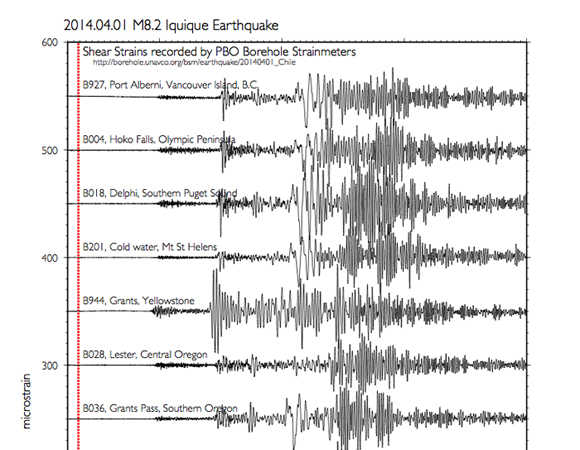 Shear strain from the Mw 8.2 April 1, 2014 earthquake off the coast of northern Chile as recorded by a selection of Plate Boundary Observatory borehole strainmeters. Shown are 1-sample-per-second high-rate processed data. Users can download the data from http://borehole.unavco.org/bsm/earthquakes/20140401_Chile/ (Figure provided by Dr. Kathleen Hodgkinson, UNAVCO.)