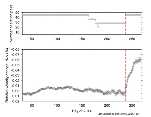 Temporal variations in seismic velocity followingthe 24 August 2014 Mw 6.0 South Napa earthquake. TheBerkeley Seismological Laboratoryis estimating therelative velocity changes on a daily basis following the2014 South Napa earthquakeusing continuous waveforms collected at10 seismic stations located near the epicenter of the event. The sites include the PBO site B057. For further details  contactTaka\'aki Taira atBerkeley Seismological Laboratory.(Figure provided byTaka\'aki Taira ofBerkeley Seismological Laboratory.)