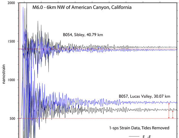 Shear strain from the 24 August 2014 Mw 6.0 South Napa Earthquake - 6km NW of American Canyon, California as recorded by a selection of Plate Boundary Observatory borehole strainmeters. Shown are 1-sample-per-second high-rate processed data. (Figure provided by Kathleen Hodgkinson, UNAVCO.)
