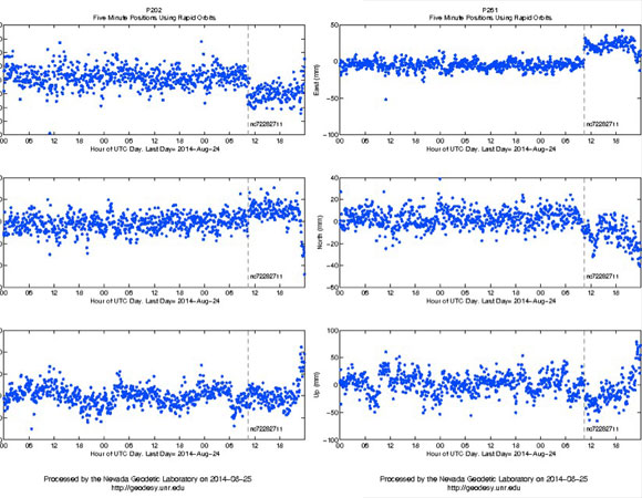 This figure shows time series plots from GPS stations P202 and P261. Note the two stations move in opposite directions exactly at the event time because they lie on opposite sides of the fault. Each blue dot represents a position every five minutes. Three days of positions are shown. Other stations that show this event in rapid (next day) time series include P198, P199, P200, P264 plus some others. Many more stations will see the event in the precise post-processed data.  GPS data were collected primarily by the EarthScope Plate Boundary Observatory, operated by UNAVCO, Inc, and the BARD Network operated by UC Berkeley. Processing was supported by grants from NASA and NSF. (Figure provided by Bill Hammond, University of Nevada, Reno)