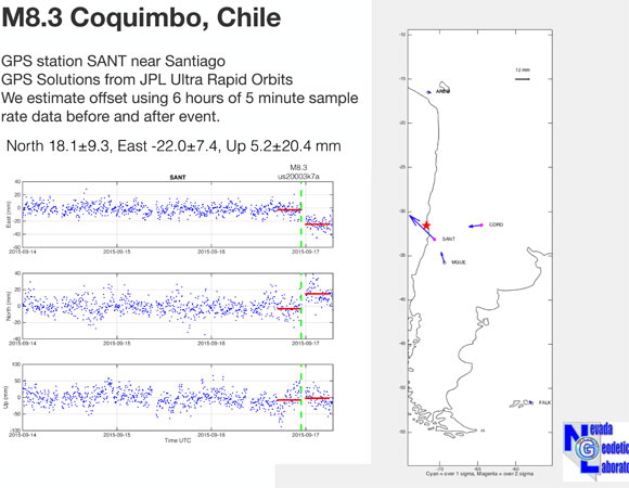 """Coseismic offsets at GPS station SANT, Santiago, Chile, estimated by G. Blewitt using ultra rapid orbits about 6 hours after the event. The earthquake displaced the station over approximately 10 mm northward, and 15 mm westward. These results are related to a NASA funded project to UNR and UNAVCO called """"Plug and Play GPS for Earth Scientists: Providing Immediate Access to Low-Latency Geodetic Products for Rapid Modeling and Analysis of Natural Hazards"""". Additional results are available at the geodesy.unr.edu website. (Figure by Geoff Blewitt, Univ. of Nevada, Reno.)"""