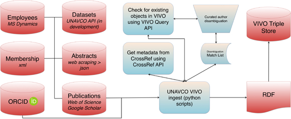 Flow chart showing data ingest for Connect UNAVCO. Credit: Benjamin Gross, UNAVCO