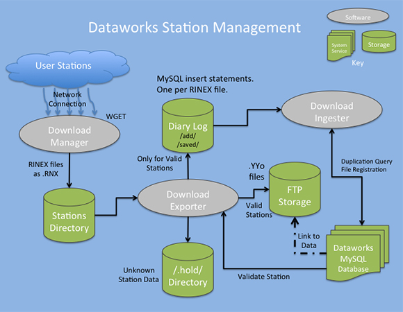 Dataworks software enables operators to ingest GNSS receiver data from their local stations.