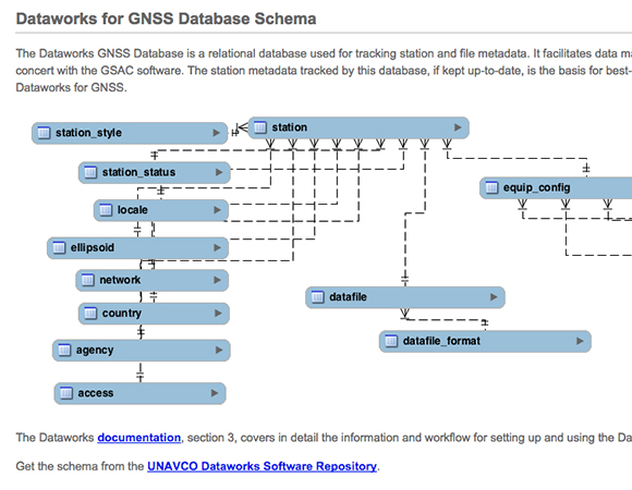 A database for Dataworks holds metadata about local GNSS stations.