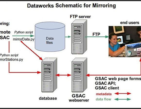 Dataworks can mirror (copy) GNSS datafiles and metadata from other GSAC installations.