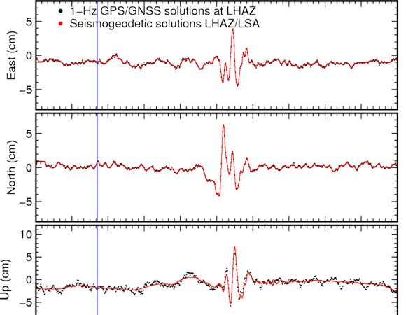 1-Hz GPS/GNSS solutions at LHAZ (~650km from epicenter), as well as seismogeodetic solutions derived from collocated GPS and strong-motion seismometer LSA. LSA is 5.7 km from LHAZ and corrected for S wave arrival time. Two of three additional GPS/GNSS sites located from 200 to 400 km east of the epicenter (STN1 and STN2) show ~2cm static offset to the west and ~1cm offset to the south. The horizontal dynamic motions can be over 5 cm, which however may be underestimated due to a low sampling rate (30s). (GPS/GNSS and seismogeodetic solutions from Jianghui Geng, Yehuda Bock(PI) and the Scripps Institution of Oceanography GPS group. The project is funded by NASA AIST.)