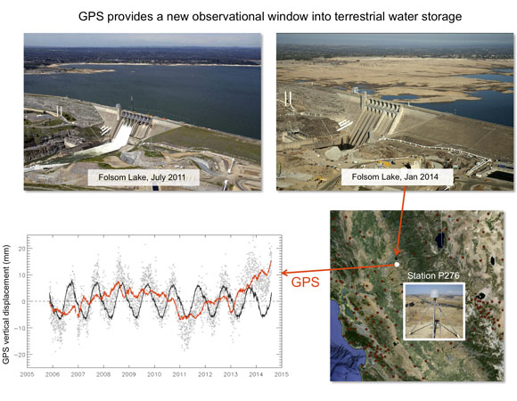 Slide from Dr. Adrian Borsa: Plate Boundary Observatory GPS station P276, 10 km from Folsom Lake, records the signature of elastic loading and unloading of Earth's surface due to water volume changes in the lake.  This signature is in the vertical motion of the station (shown in the lower left), both seasonal (black) and non-seasonal (red), with amplitudes of a few mm to a few cm.