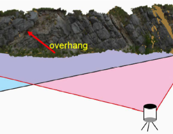 Multiple scan positions are needed to obtain the maximum coverage of a feature when using the TLS method. This minimizes the amount of un-illuminated area and thus un-measured features. Design considerations such as this are detailed in the TLS teaching materials (UTD CyberMapping Lab).