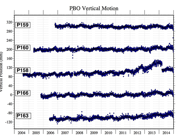 Comparison of vertical motion at P158 and nearby (<30 km) GPS stations. Note that from 2011 to early 2014, P158 has significant uplift that is not experienced by its nearest neighbors.  The uplift is an artifact of tree growth.  An offset occurs at the time of tree removal.