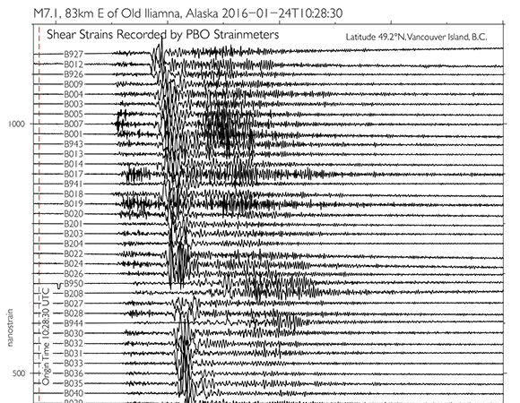 The 24 January 2016 Mw 7.1 earthquake 83km east of Old Iliamna, Alaska in a record section of the EarthScope Plate Boundary Observatory borehole strainmeter (BSM) shear strains at one sample-per-second (1-sps or 1 Hz), going from the northernmost BSM (B927), on Vancouver Island, B.C. to the southernmost (B088), in Anza, California. (Figure by Kathleen Hodgkinson, UNAVCO)