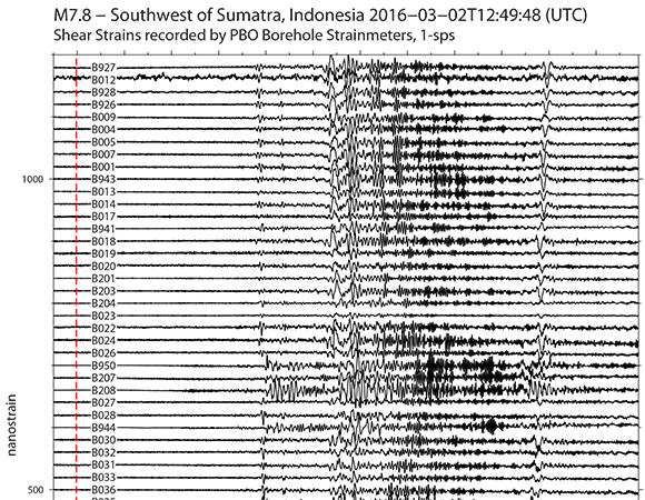 Shear strains recorded by PBO borehole strainmeters (BSM) in the western US following the M7.8 event offshore of Sumatra, Indonesia. Strainmeters traces are plotted in order of latitude from the northernmost BSM, B927 on Vancouver Island , Canada, to the southernmost, B088, in the Anza region of southern California. The red dashed line shows the earthquake origin time. (Figure by Kathleen Hodgkinson, UNAVCO.)