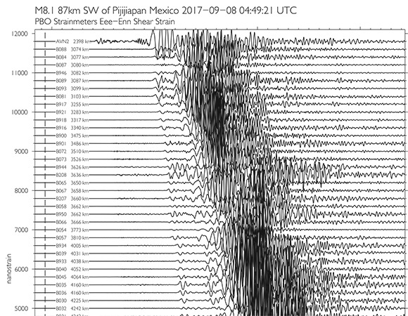 Shear strains recorded by PBO borehole strainmeters generated by the September 8, 2017 Chiapas, Mexico earthquake. Vertical red line indicates event origin time. (Figure by Kathleen Hodgkinson, UNAVCO)