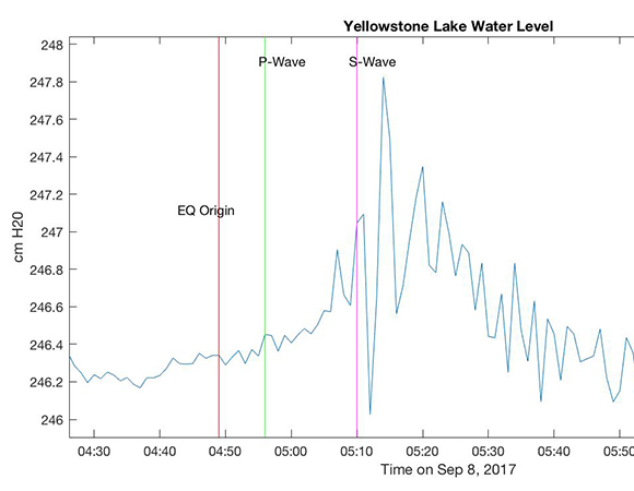 The Mw8.1 earthquake of 2017-09-08 04:49:21 UTC located 87km SW of Pijijiapan, Mexico was felt in Lake Yellowstone over 3,500 km away. Shown here is data from a UNAVCO-operated lake gauge at Grant in Yellowstone. Seiches, or standing waves, are a common occurrence in bodies of water after earthquakes. With the arrival of the surface waves from the distant and violent earthquake in Mexico, the water in Lake Yellowstone oscillated approximately 2 cm peak-to-peak in a sloshing motion across the lake. This represents nearly 2 billion kg of water moving up and down in the lake, a weight equivalent to about 15 large, loaded ocean-going freighters. Arrival times are actual, determined from the seismometer at Norris (B950). Water weight was approximated using a 2-cm displacement across the lake (375 km2 surface area) with 1 cm^3=1 g. (Figure by Dave Mencin, UNAVCO)