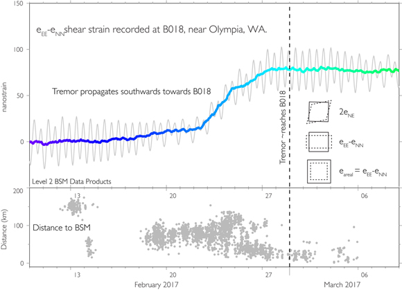 Plot of shear strain time series in detail from borehole strainmeter, B018. B018 is located near Olympia, Washington and is labeled on the map in Figure 1. The upper plot shows the strain time-series and the lower plot shows the horizontal distance between the tremor locations and the strainmeter. The color corresponds to the tremor color on the map view in figure 1. Graphic courtesy of Kathleen Hodgkinson/UNAVCO.