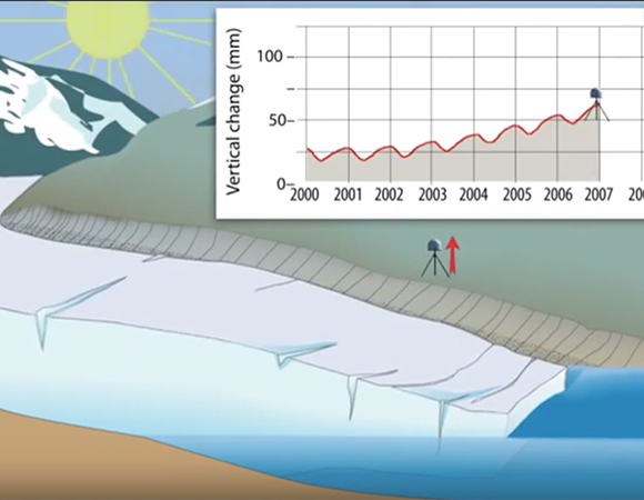 "Excerpt from the animation ""Glaciers are retreating: How can we measure the full ice loss?"" which helps students understand how vertical GPS gives insights into changing surface loads such as snow and ice. (https://www.youtube.com/watch?v=FVm3rZZs49s&index=10&list=PLzmugeDoplFOot41MIBBZiLYBCB0M-p1P)"