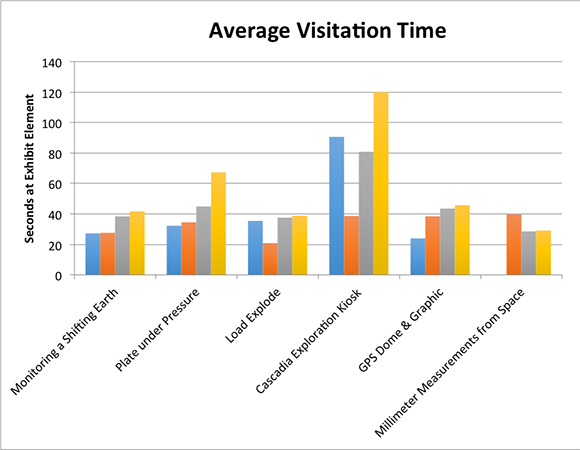Over 45% of visitors to HMSC engage with the UNAVCO exhibit; at least 30% interact with the exhibit for at least one minute and up to 17 minutes at the exhibit as a whole. This graph depicts the average interaction time for each age group at each exhibit display. Adults and retired visitors tend to spend on average more time at each display.