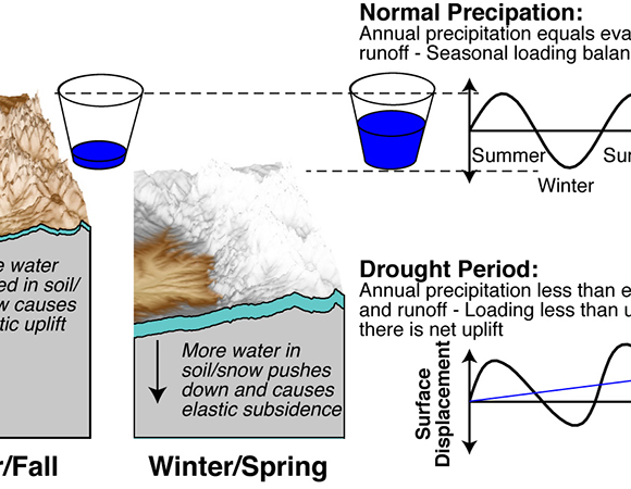 Schematic of hydrologic surface water loading (represented by cups) and resulting time series of vertical motion. During normal periods the annual precipitation rate keeps up with water loss (from evaporation, runoff, and/or groundwater pumping). During periods of drought the water accumulation does not keep up and there is a longer-period uplift. The example shown is for mountains in the northern hemisphere such as the Sierra Nevada of California. The mountains are at the highest point in the seasonal cycle in the late summer / early fall when the water mass is at a minimum. They are at the lowest point in the seasonal cycle in late winter / early spring when the snow accumulation is at its maximum.