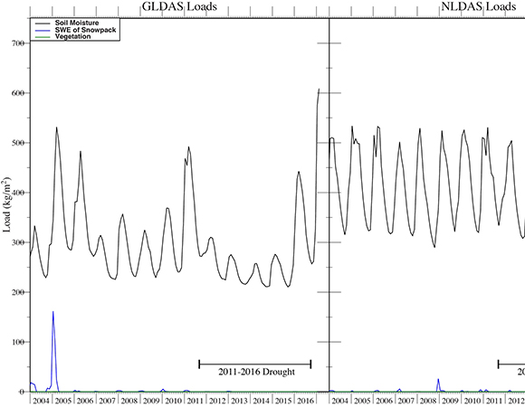 Loading time series based on GLDAS and NLDAS models.  In both cases, soil moisture is the largest contributor to surface loading, while water stored in vegetation is negligible.  The 2011-2016 drought is marked.  During this severe drought, soil moisture levels decreased, as did the peak-to-peak seasonal variation in soil moisture.  Differences in the loads between GLDAS and NLDAS are attributed to differences in grid size and geographic area sampled.