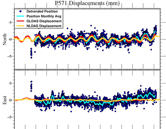 Detrended position time series from GAGE Analysis Center Coordinator position solutions, compared to displacement time series from GLDAS and NLDAS.  The 2011-2016 drought is marked.  During the drought, P571 experienced uplift not represented in the models.  The was attributed to depletion of stored groundwater and permanent snowpack, which was not included in the surface loading models based on GLDAS and NLDAS environmental parameters.  However, the surface loading displacement models do have reduced peak-to-peak seasonal amplitudes during the drought, reflecting the reduced soil moisture.