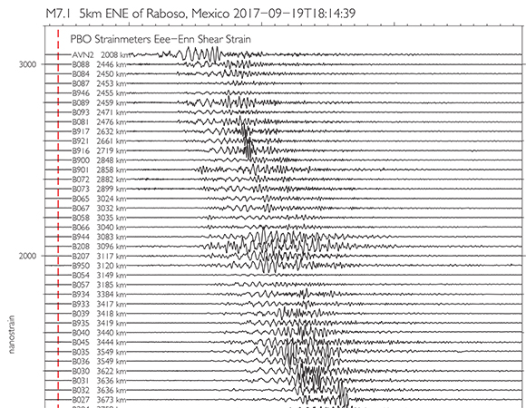 1-sps processed shear strains recorded by PBO borehole strainmeters generated by the September 19, 2017 Puebla, Mexico earthquake. Vertical red line indicates event origin time. The distance of the strainmeter from the epicenter is shown at the left hand side of the trace. (Figure by Kathleen Hodgkinson, UNAVCO)