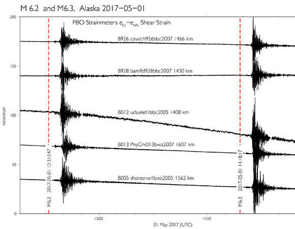 1-sps Shear strains recorded by the PBO strainmeters on Vancouver Island, B.C. and Washington State. The distance shown by the strainmeter names indicate the distance from the first event. Vertical red lines show the event origin times. (Figure by Kathleen Hodgkinson, UNAVCO)