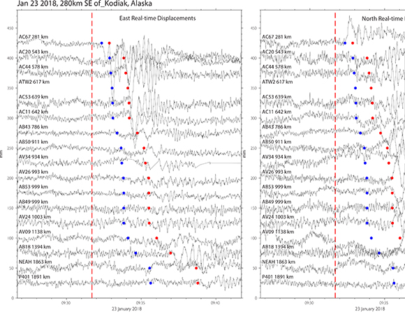 Preliminary real-time GPS/GNSS results and magnitude estimate calculated from the geodetic data for the Mw 7.9 earthquake 280km SE of Kodiak, Alaska. Traces show the 1-sps (1-Hz) displacements generated by UNAVCO in real-time. The vertical dashed line shows the event origin time. Dark and light dots show the predicted P-wave and S-wave arrival times, respectively. The Magnitude Scaling Relation plot to the right shows the Peak Ground Displacements (PGD) calculated automatically from the displacement traces. The magnitude derived from inverting the PGDs, M7.8, is shown as a green dashed line. Only sites at less than 1000 km from the event (black triangles) are used to invert for the magnitude. Sites > 1000 km from the event and AC20 and AV34 are excluded. Note: preliminary results shown here are subject to revision. (Figure/Kathleen Hodgkinson, UNAVCO)