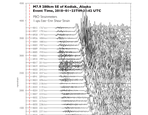 1-sps shear strains recorded by PBO strainmeters from the 2018 January 23, 2018 Mw 7.9 earthquake 280km SE of Kodiak, Alaska.(Figure/Kathleen Hodgkinson, UNAVCO)