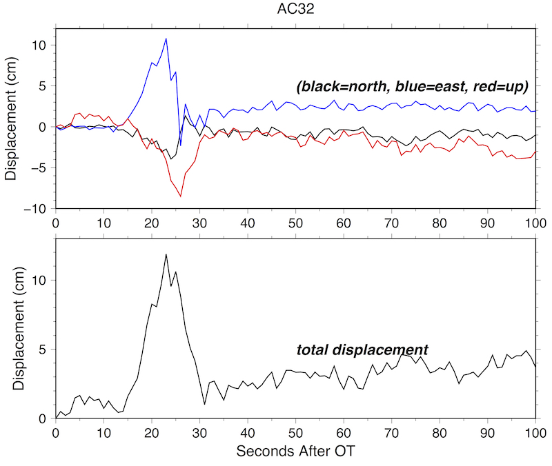 Waveforms for site AC32, showing peak displacements of greater than 10 cm. (Figure from Pacific NW Seismic Network).