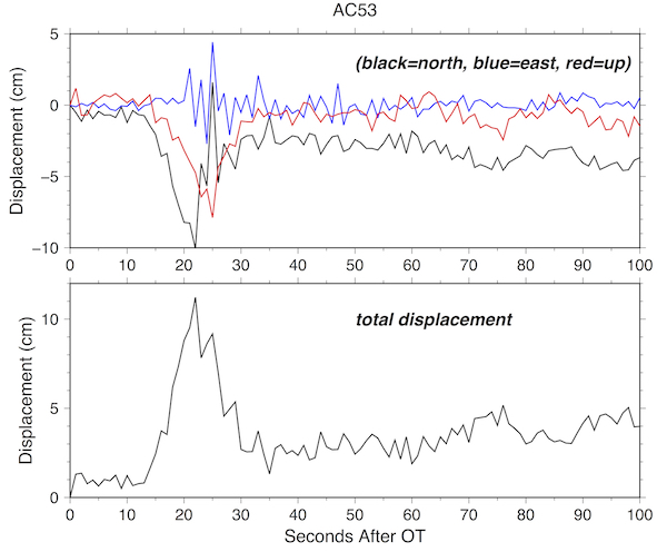 Waveforms for site AC53, showing peak displacements of greater than 10 cm. (Figure from Pacific NW Seismic Network).