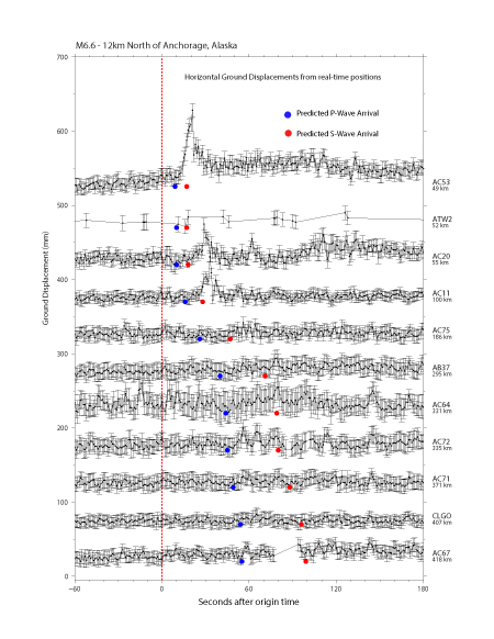Preliminary real-time GNSS results. Traces show the 1-sps (1 Hz) horizontal ground displacements generated by UNAVCO in real-time. The vertical dashed line shows the event origin time. Blue dots show the predicted P-wave arrival times. Red dots show the predicted S-wave arrivals. Note: horizontal ground displacements = sqrt( dn*dn + de*de ). (Figure by Kathleen Hodgkinson, UNAVCO)