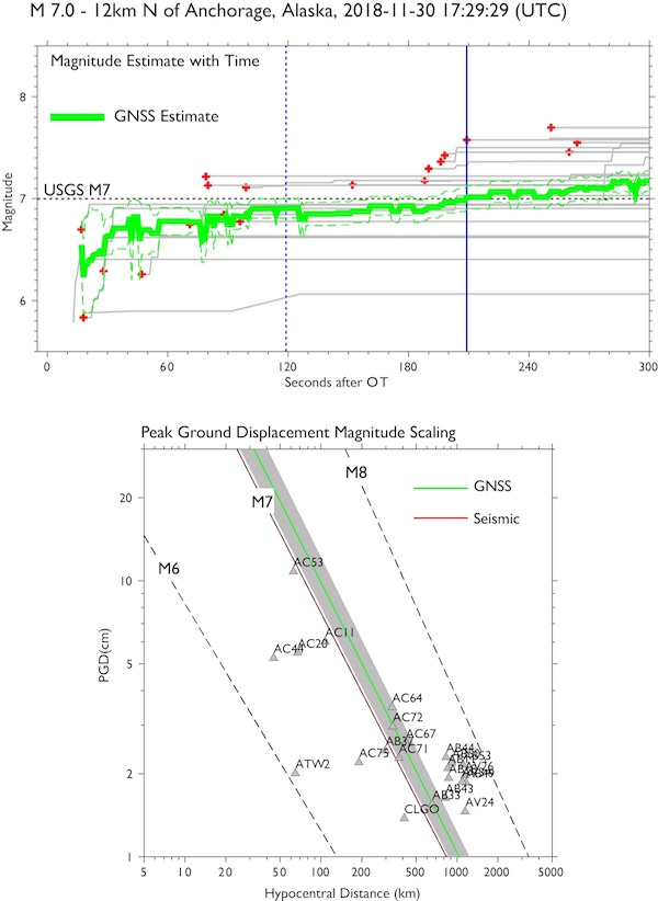 Upper plot shows the magnitude of the earthquake estimated using real-time GNSS data. The solid  green line shows the GNSS estimate with the dashed green line shows the 95% confidence interval.The dashed blue vertical line indicates when the GNSS derived value is within 95% confidence interval of the USGS-seismically derived magnitude (M7), the solid blue line shows when it reaches M7. Gray traces indicate  the magnitude derived using signal GNSS sites, red crosses denote the start of each trace. The lower plot shows the magnitude derived using the horizontal Peak Ground Displacement (PGD) magnitude scaling law of Melger at al., 2015. Triangles show the PGD at each site. Dashed black lines show the PGD for  M6, M7 and M8 events. The green line is the RT-GNSS estimate while the red line shows the USGS M7 estimate. (Figure by Kathleen Hodgkinson, UNAVCO)