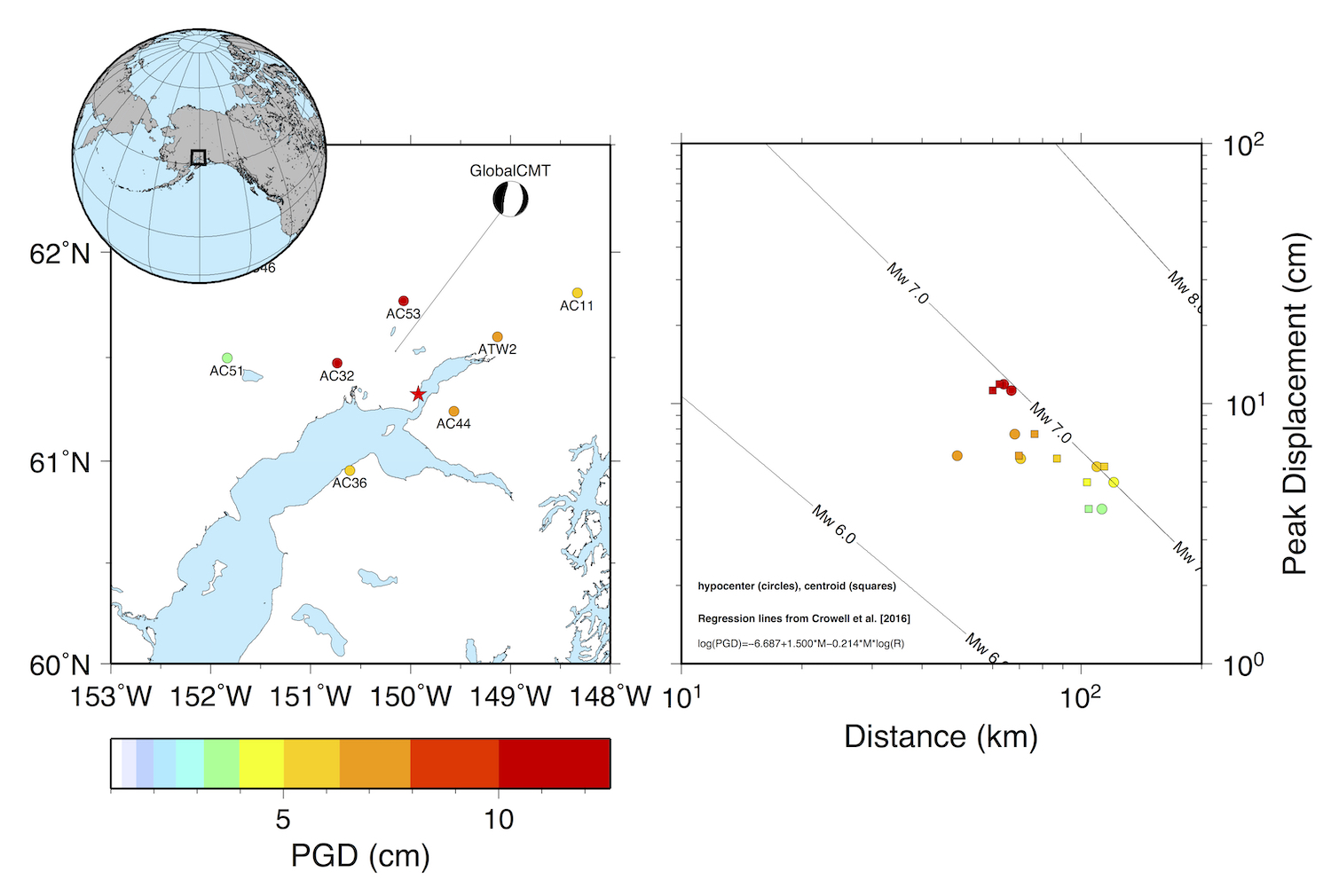 Peak ground displacement scaling using high-rate GPS waveforms recorded during the November 30, 2018 M7 Anchorage earthquake. Seven nearby stations were processed using IGS Rapid orbits and the TRACK software package with fixed station AB33, about 650 km north of the earthquake. Peak ground displacement scaling relates the peak displacements to magnitude and distance, and coefficients have been found through global analyses of large earthquakes. Using the coefficients of Crowell et al. [2016], the average PGD magnitude is M6.9 using either hypocentral or centroid distance. (Figure from Pacific NW Seismic Network).